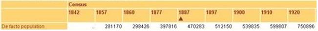 Struktura ludności Madrytu, źródło: Strona INE (Narodowy Instytut Statystyczny)