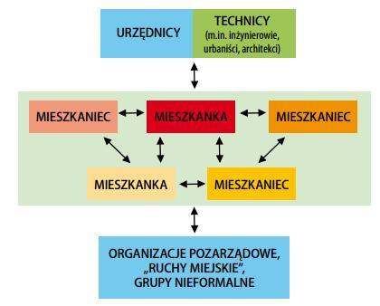 Schemat, źródło: W. Kębłowski – Budżet partycypacyjny Krótka instrukcja obsługi, Instytut Obywatelski
