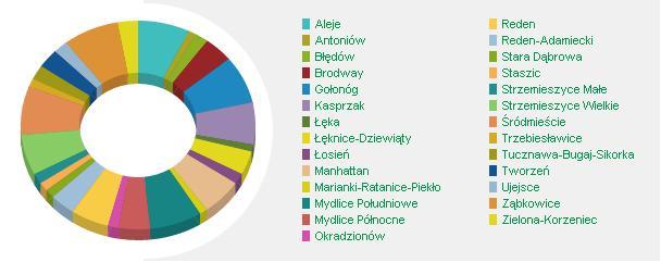 Podział środków z BP, źródło: http://twojadabrowa.pl/