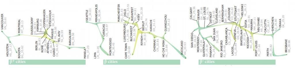 Miasta Beta+,Beta,Beta- (dane 2010r.), źródło: http://www.lboro.ac.uk/gawc/visual/globalcities2010.pdf