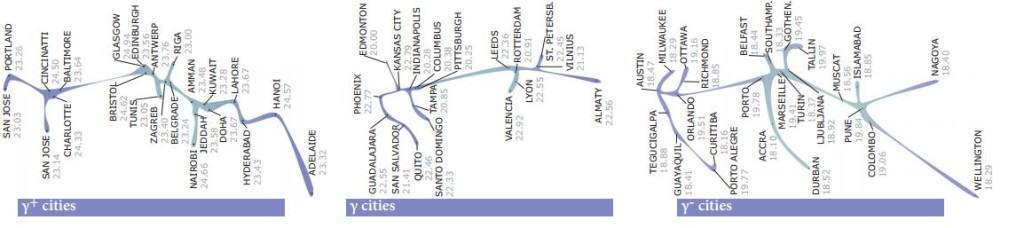 Miasta Gamma+, Gamma, Gamma- (dane 2010r.), źródło: http://www.lboro.ac.uk/gawc/visual/globalcities2010.pdf