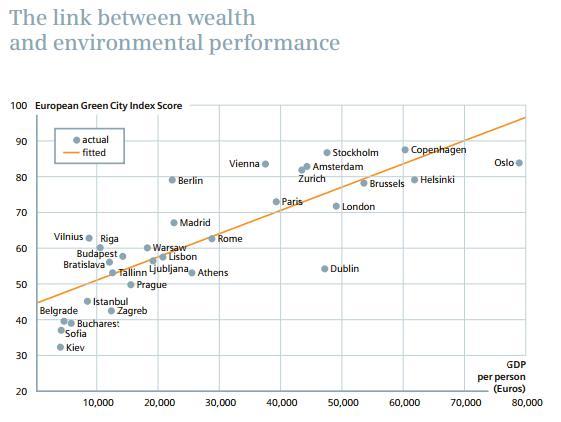 Wynik w rankingu a PKB, źródło: http://www.siemens.com/entry/cc/features/greencityindex_international/all/en/pdf/report_en.pdf