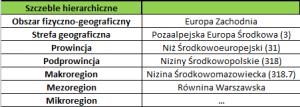 Przykład regionalizacji fizycznogeograficznej Polski wg J. Kondrackiego