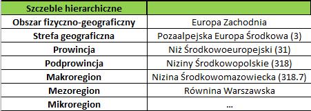 Przykład regionalizacji wg J. Kondrackiego