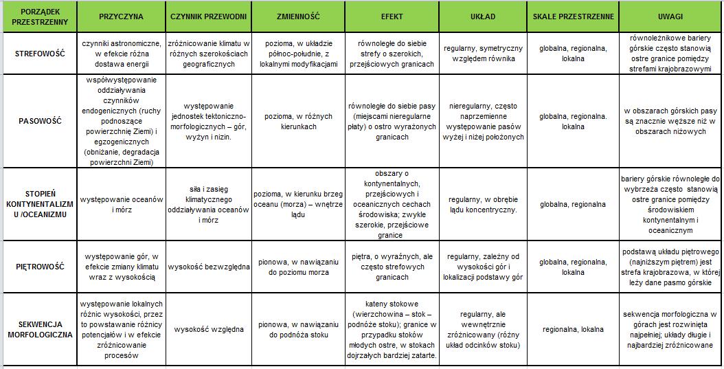 Tabela_porzadki.
