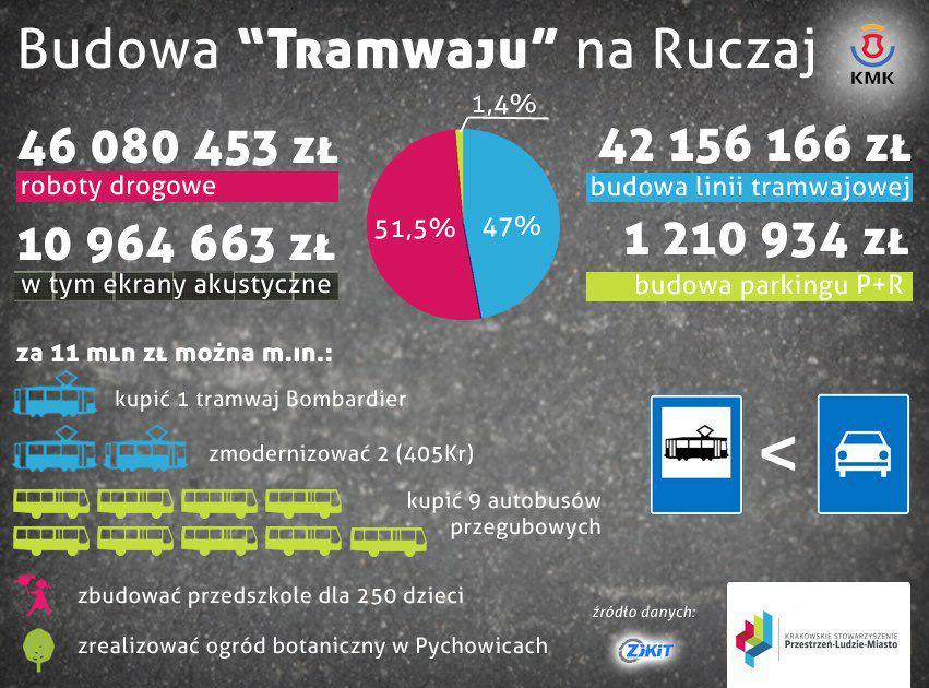 Krakow Tramwaj