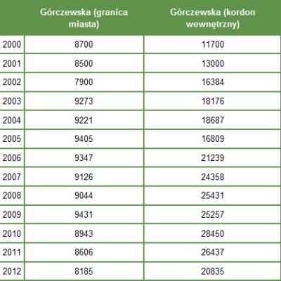 Zielone Mazowsze Gorczewska tabela