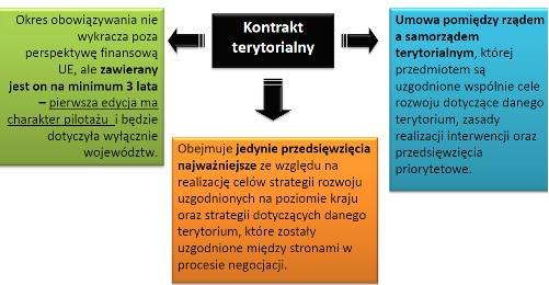 Kontrakt terytorialny/ źródło: skyscrapercity.com