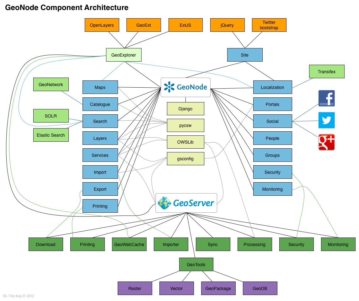 geonode_component_architecture