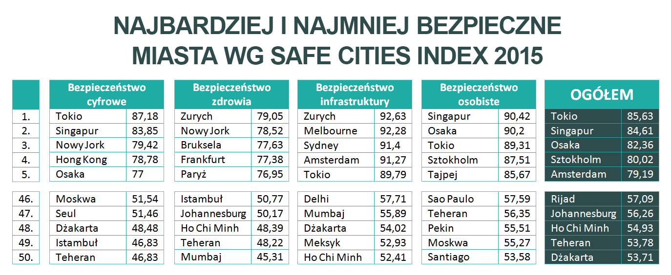 Safe Cities Index 2015 – wyniki