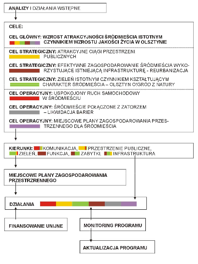 Zintegrowany Program Rozwoju Przestrzennego Srodmiescia Olsztyna synteza