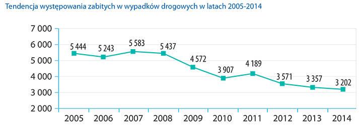 raport_roczny_ruch_drogowy_2014_r_-7