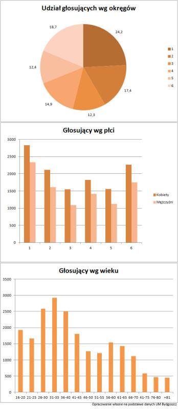 StatystykiBOBydgoszcz2016