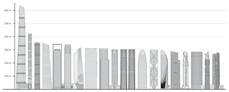 Najwyższe wieżowce 2015 roku / źródło: Council on Tall Buildings and Urban Habitat