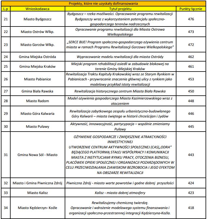 Modelowa Rewitalizacja Miast lista 2
