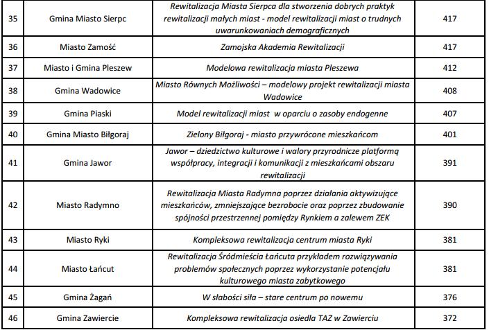 Modelowa Rewitalizacja Miast lista 3