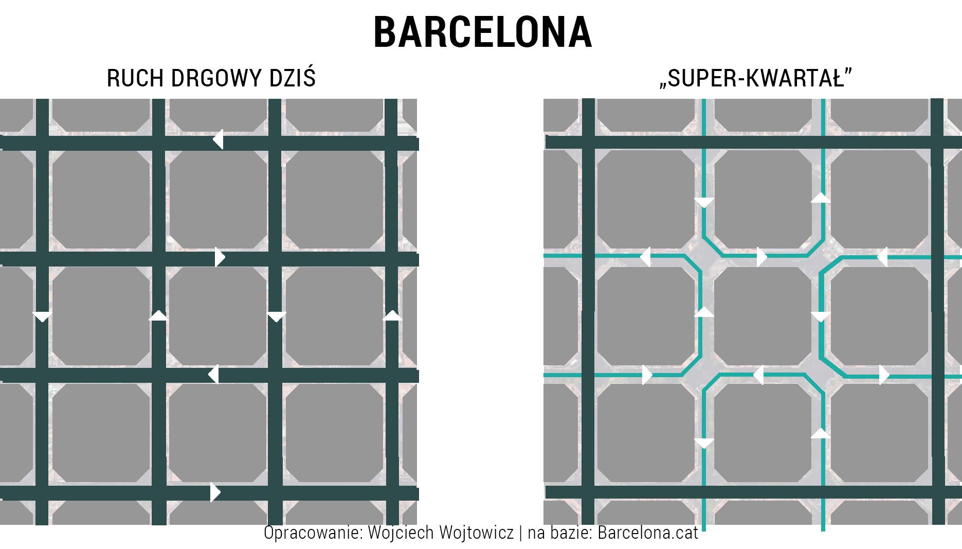 Barcelona kwartal