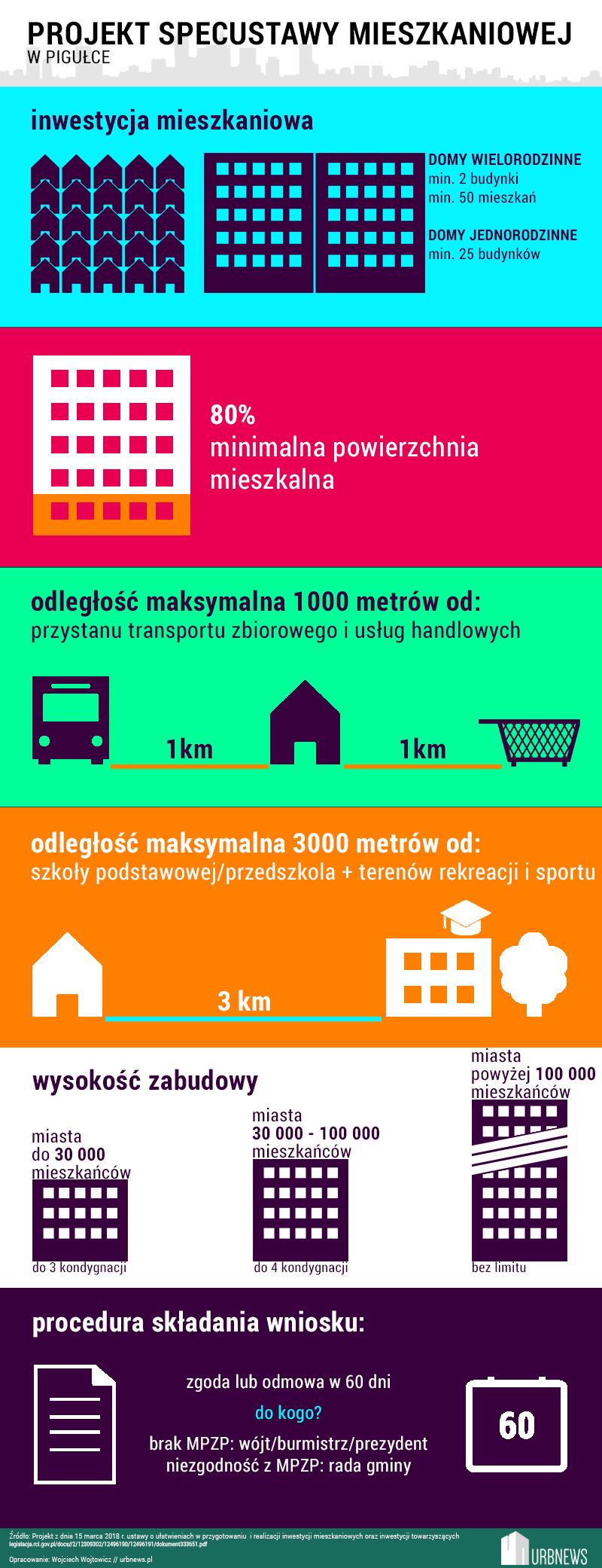Specustawa mieszkaniowa infografika