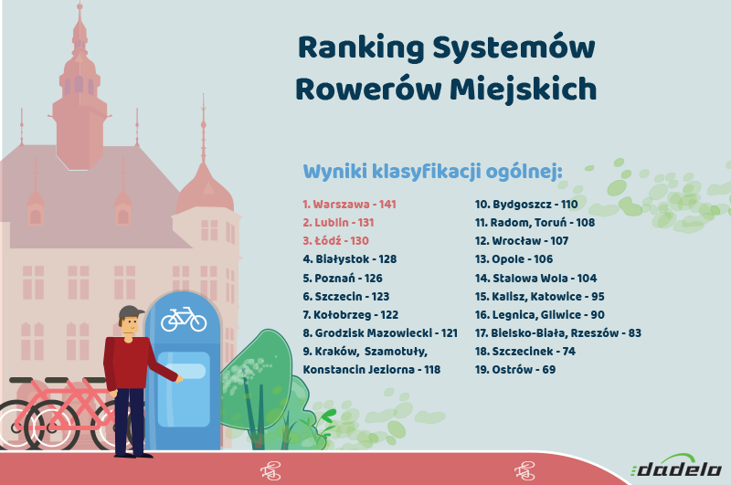 ranking-systemow-rowerow-miejskich2018_2