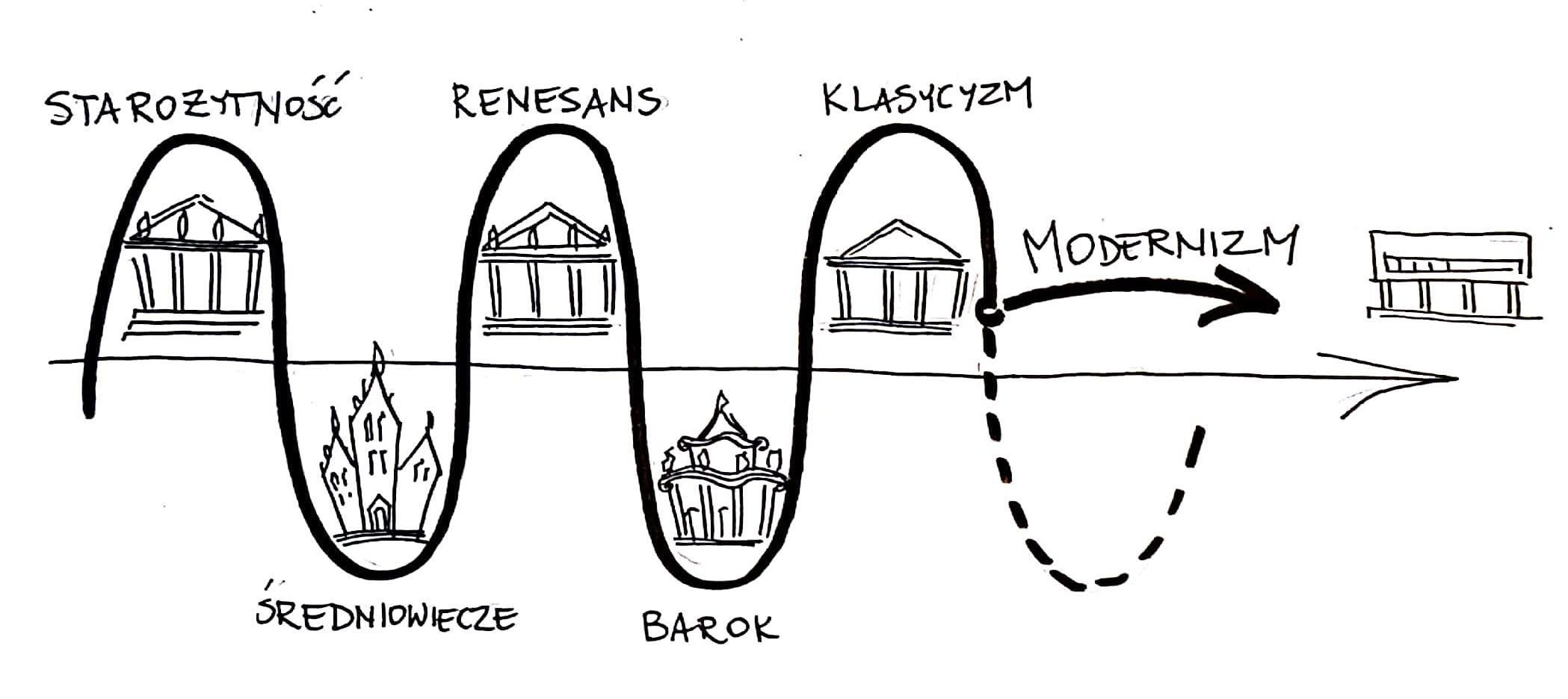 Oś_czas_Modernizm