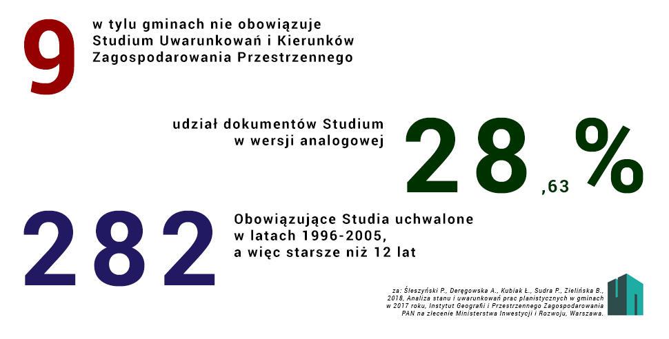 Liczby Studium