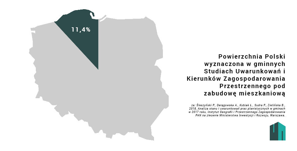 Polska Studium Mieszkania