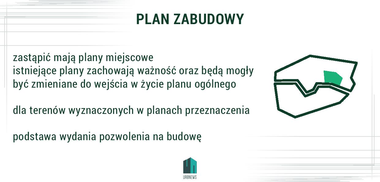 Plan zabudowy w nowej ustawie o planowaniu przestrzennym | autor: WW