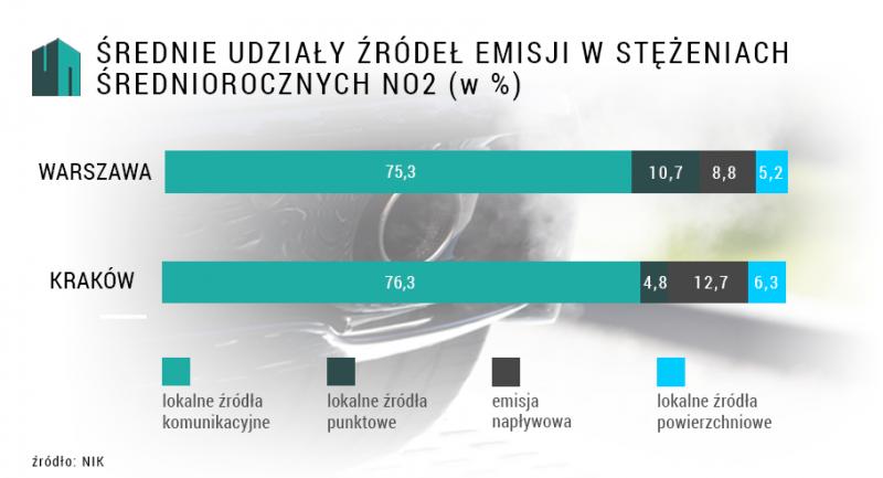 Średnie udziały źródeł emisji NO2 | oprac. WW