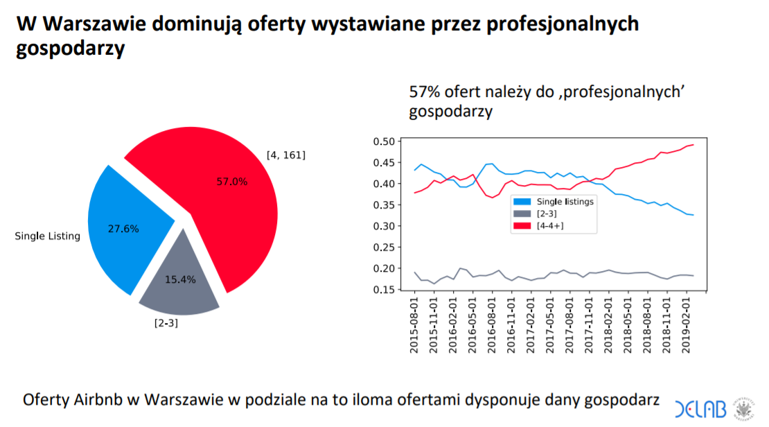 Fragment raportu dot. najmu krótkoterminowego w Warszawie   źródło: DELab UW