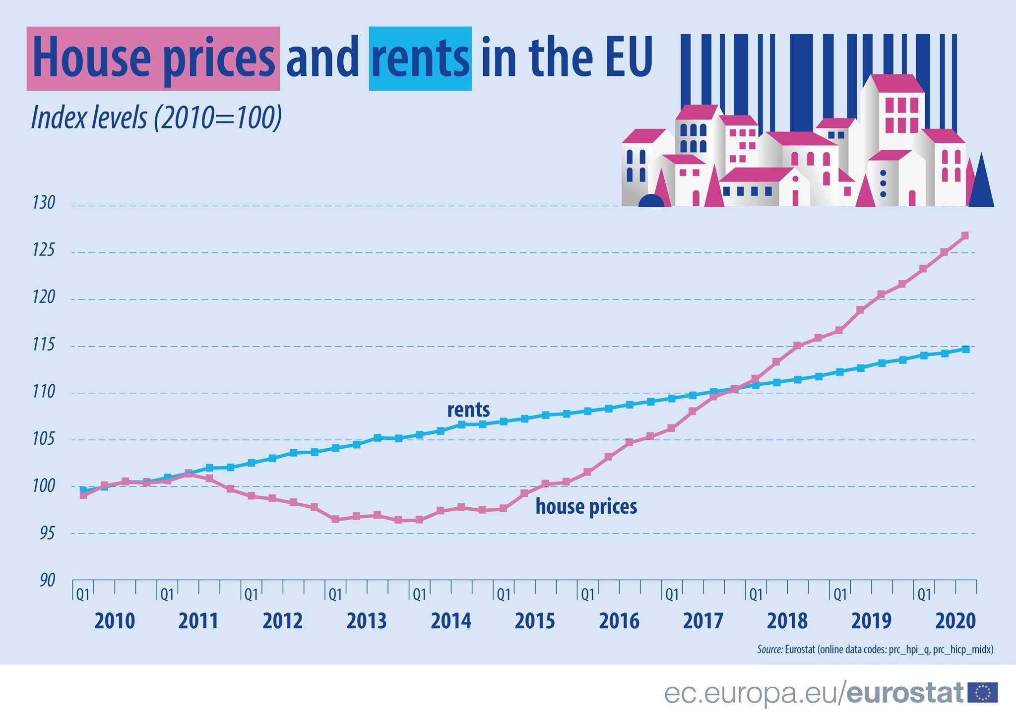 Wzrost cen nieruchomości i czynszów w UE   źródło: Eurostat