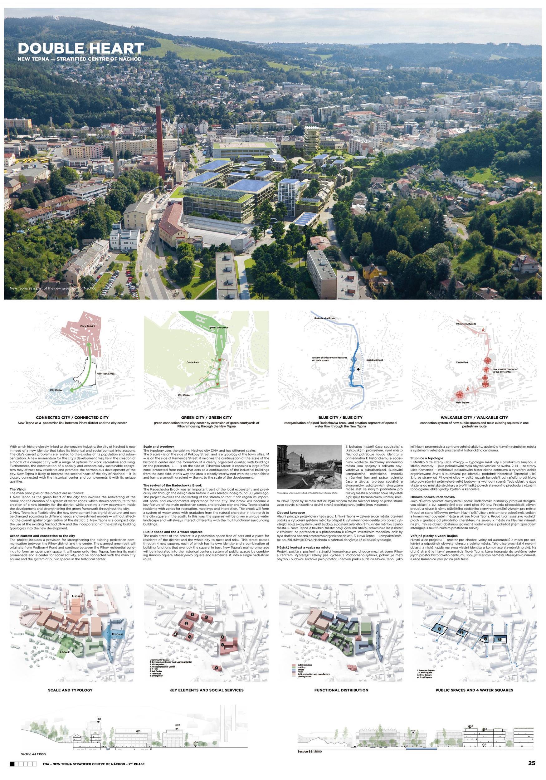 Czechy Nachod projekt r1
