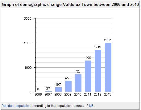 Populacja Valeduz