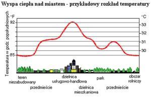 Schematyczny przekrój przez miejską wyspę ciepła / źródło: IMGW