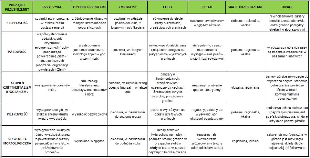 Tabela 1. Podstawowe porządki przestrzenne. (źródło: Jarosław Balon, Organizacja krajobrazu w skali globalnej, regionalnej i lokalnej)
