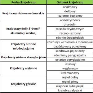 Typy krajobrazu naturalnego wg J. Kondrackiego