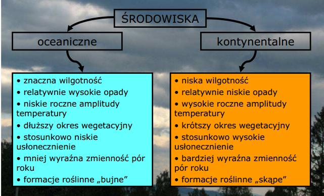 Rysunek 3. Cechy środowisk oceanicznych i kontynentlanych (źródło: Jarosław Balon, Porządki przestrzenne – syntetyczna koncepcja krajobrazu)