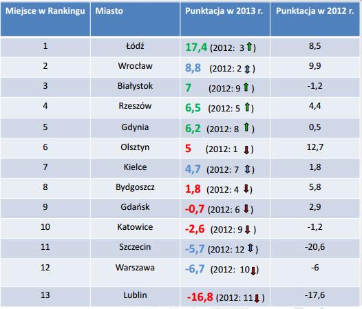 PZFD ranking