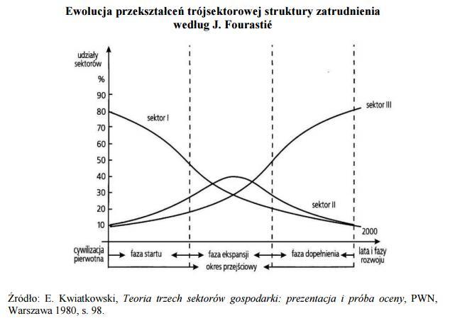 Wykres Fourastié, źródło: www.prognozowaniezatrudnienia.pl