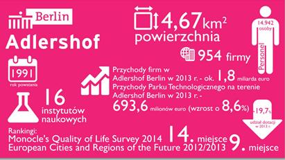 Berlin Adlershof to jeden z przykładów, jak przestrzenie kreatywne zmieniają lokalny biznes