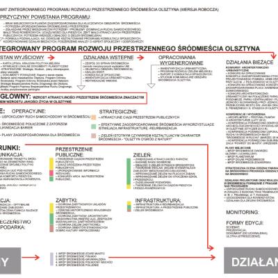 Zintegrowany Program Rozwoju Przestrzennego Srodmiescia Olsztyna mapa 7