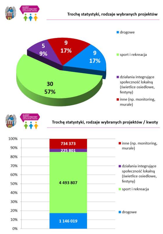 Statystyki budżetu; źródło: UM Toruń