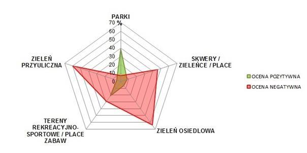 Rozkład pozytywnych i negatywnych ocen terenów zieleni w Olsztynie Źródło: http://geoankietaolsztyn.pl/wyniki-badan-geoankieta-olsztyn/