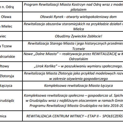 Modelowa Rewitalizacja Miast lista 4
