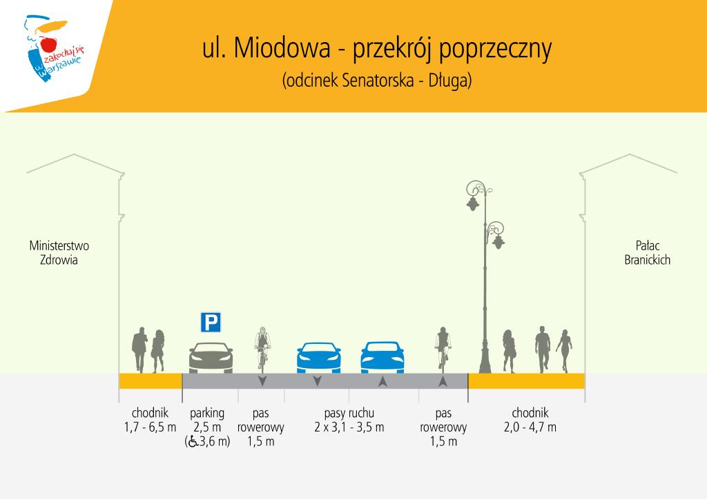 Miodowa Warszawa ZDM 4