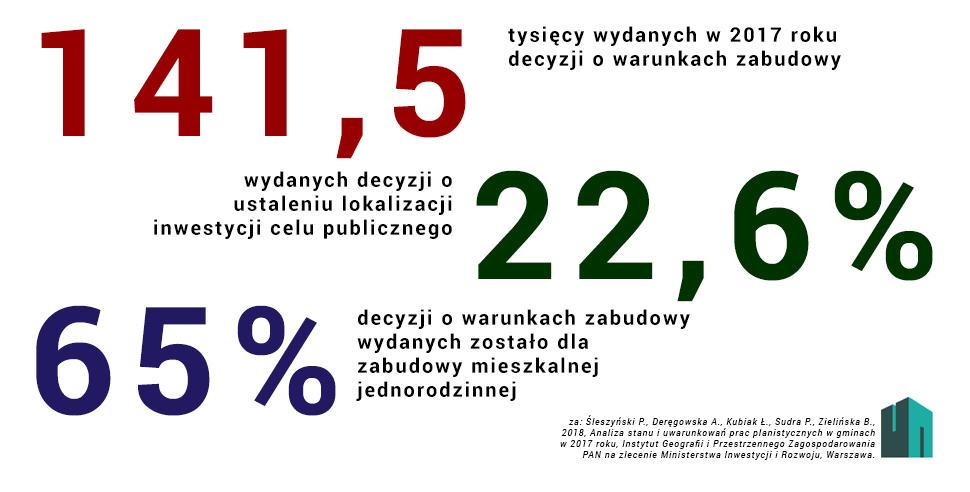 Liczby WZ