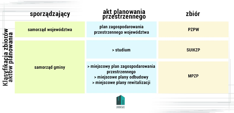 Klasyfikacja zbiorów aktów planowania przestrzennego według przepisów obowiązujących od 31.10.2020 r.