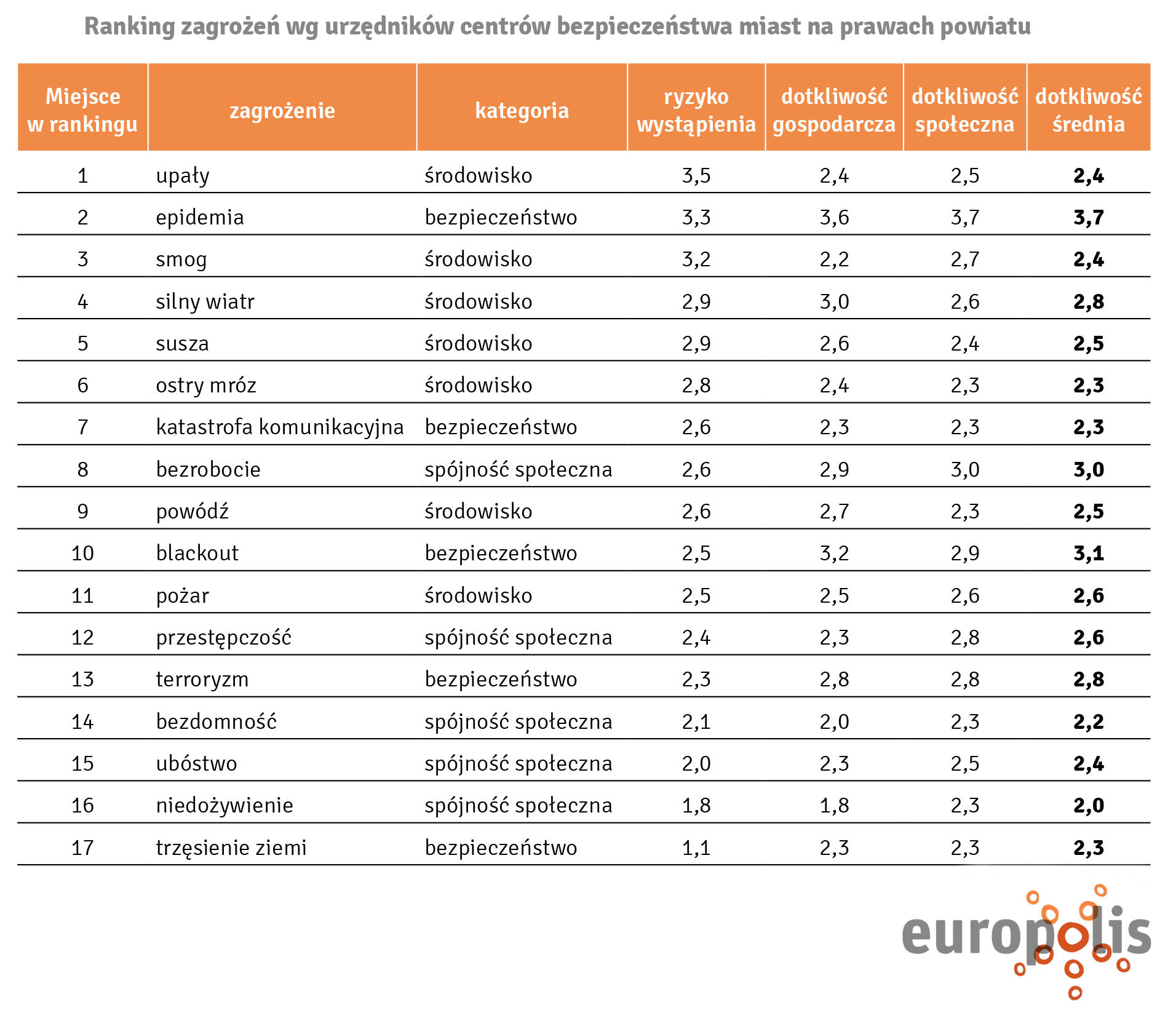 Raport Europolis_tabela