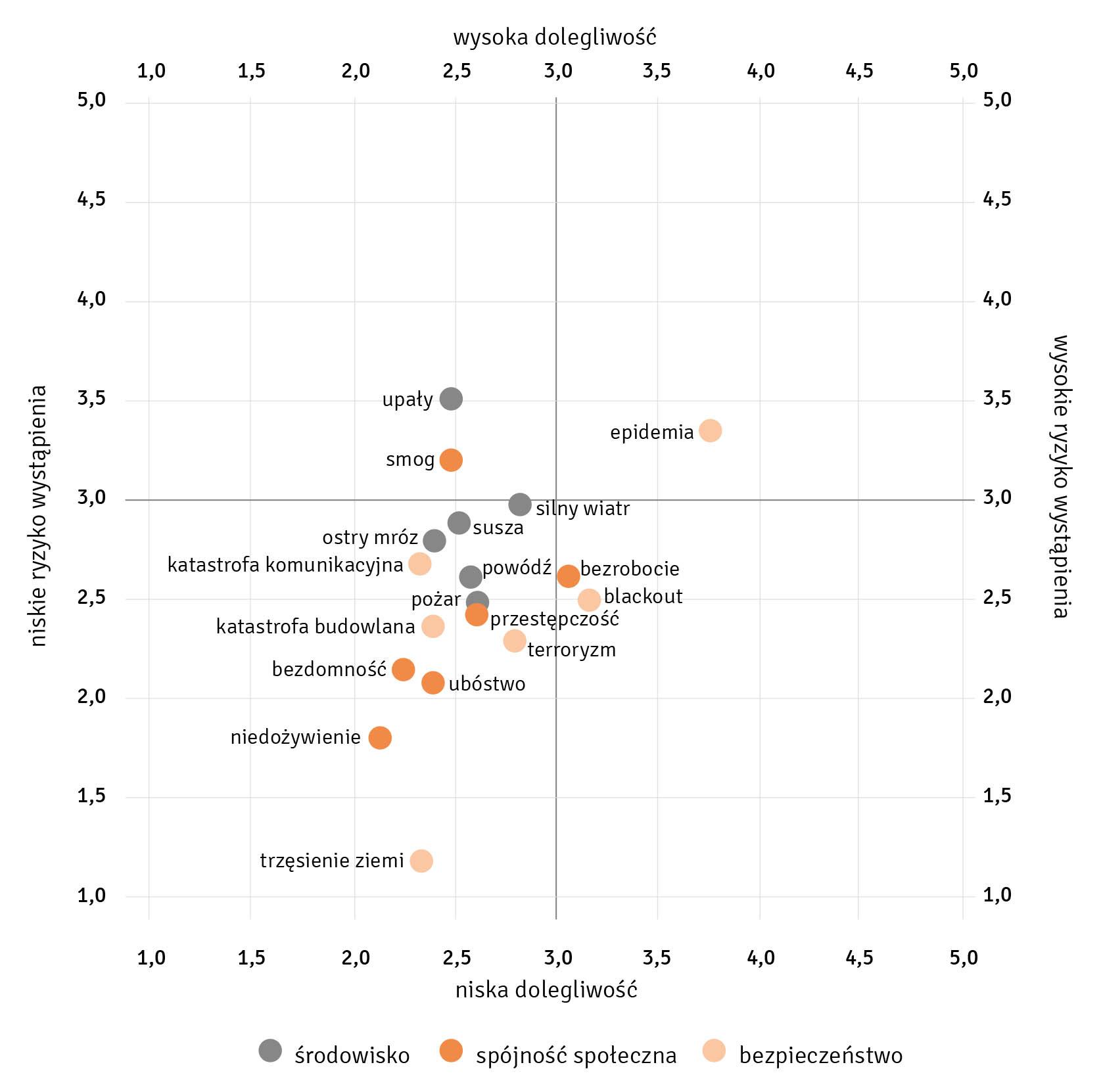Raport Europolis_wykres