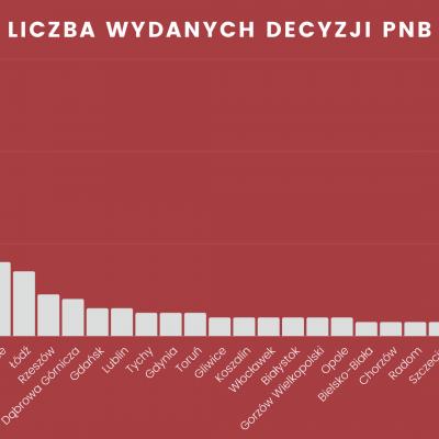 Decyzje PnB w polskich miastach w 2019 roku | PZFD