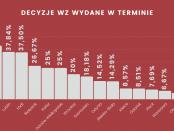 Decyzje WZ w polskich miastach w 2019 roku | PZFD